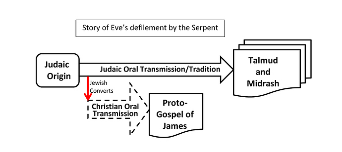 Judaic Oral Transmission