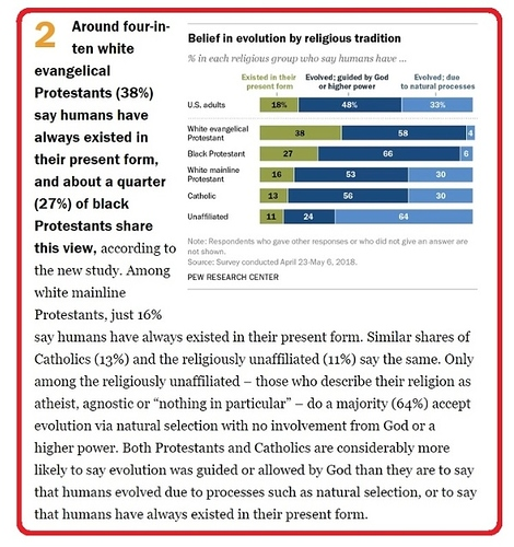 American-Majority-Accepts-God-Guided-Evolution