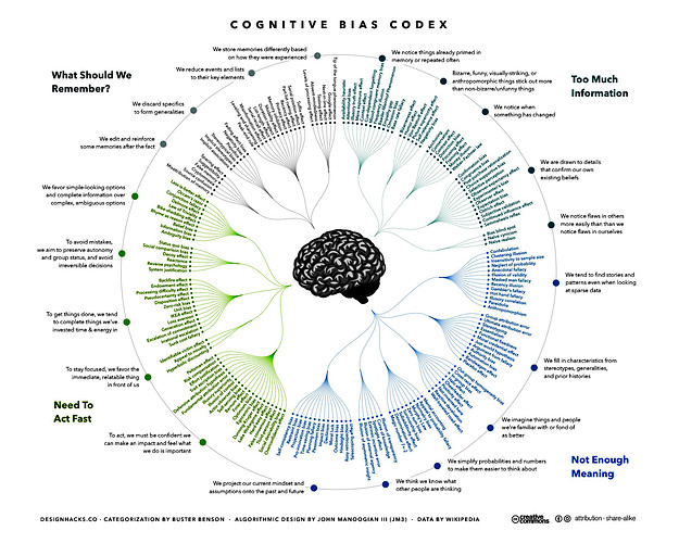 Chart of cognitive biases