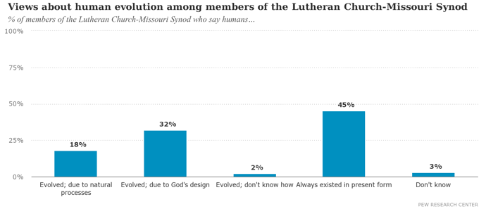 Views%20about%20human%20evolution%20among%20members%20of%20the%20Lutheran%20Church-Missouri%20Synod