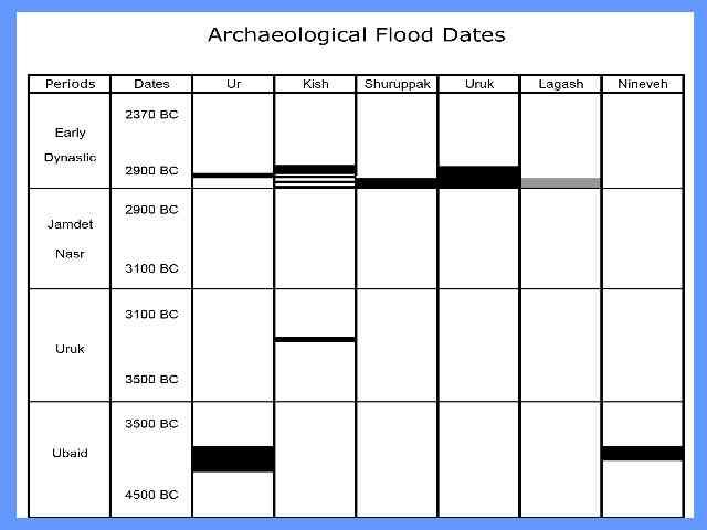 Flood Dates